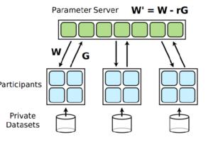 Cette image montre le fonctionnement dun Deep learning distribué