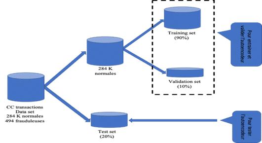 montre le processus utilisé pour le pretraitement des données